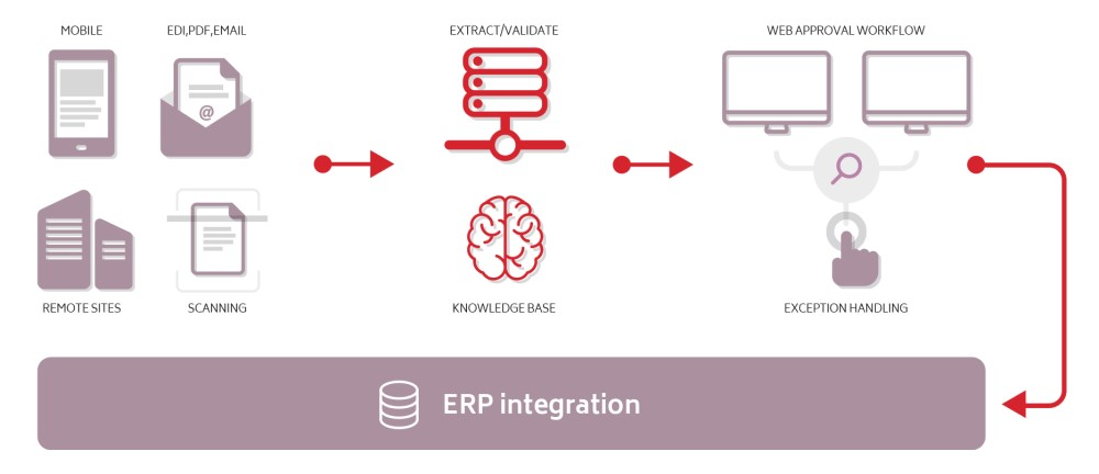 Cloud Accounts Payable Invoice Processing, enabling Remote Working & Mobile Approval Integrated to ERP Cloud, EBS, JDE, & PeopleSoft