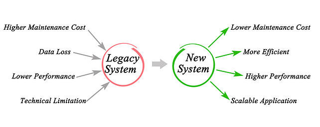 Data migration of legacy invoice automation applications delivering ROI