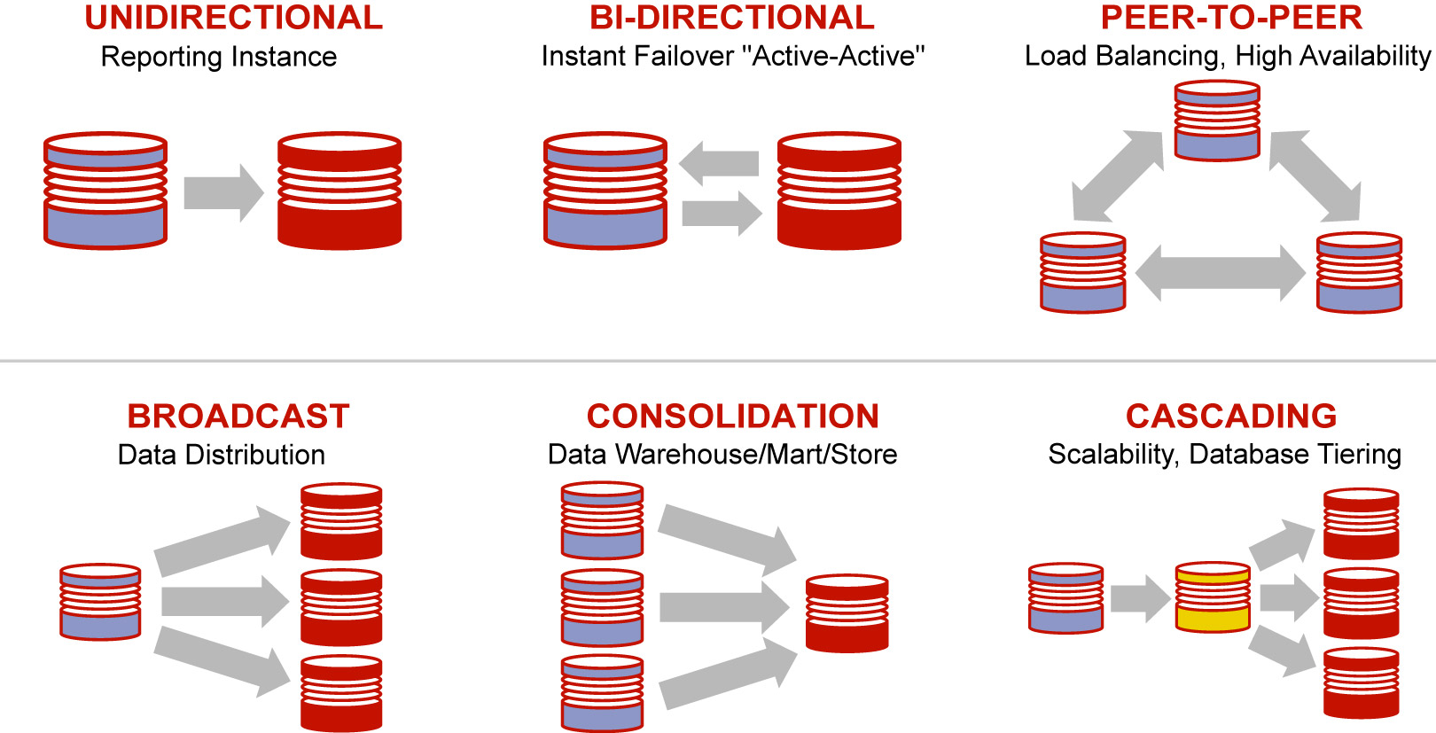Oracle GoldenGate for real-time data integration and replication of data